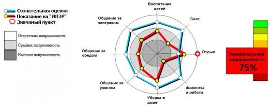 Мониторинг эмоционального состояния - Диаграмма