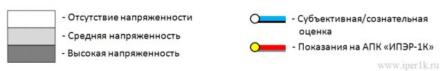 Цветовое обозначение степени стрессоустойчивости вызываемой предъявленным стимулом, субъективной оценки и показаний АПК «ИПЭР-2К» на Карте личностного потенциала спортсмена