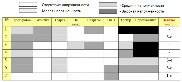 Сводная таблица семи спортсменов-боксеров по блоку «Стресс-факторы в тренировочно-соревновательной деятельности»