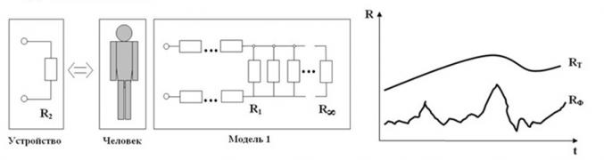 Модель и графическое представление преобразованных единиц сопротивления