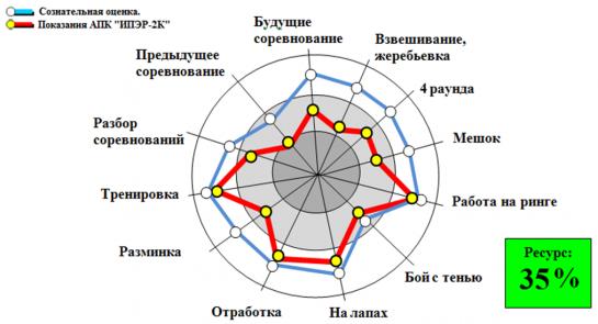 Блок «Стресс-факторы в тренировочно-соревновательной деятельности» Карты личностного потенциала спортсмена